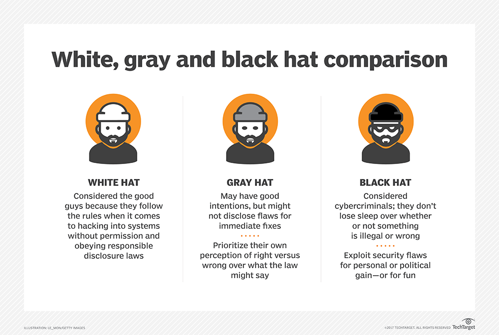 security-white_gray_black_hat